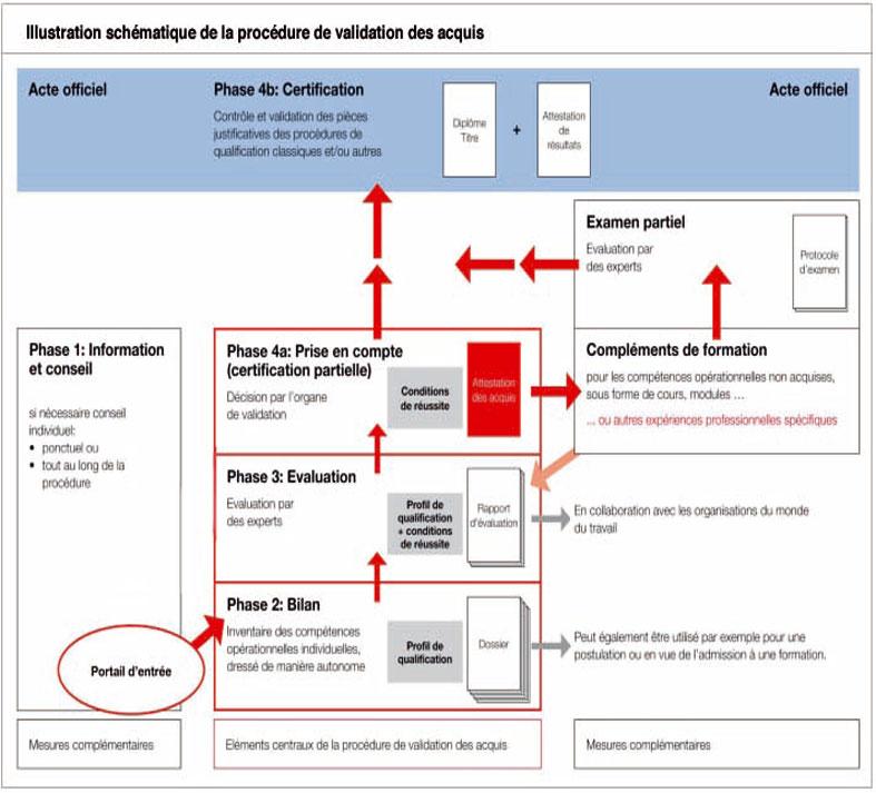 http://www.swissdesigncenter.ch/uploads/mce_content/guide_national_validation-_1.jpg